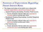 summary of expectations regarding future interest rates