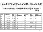 hamilton s method and the quota rule1