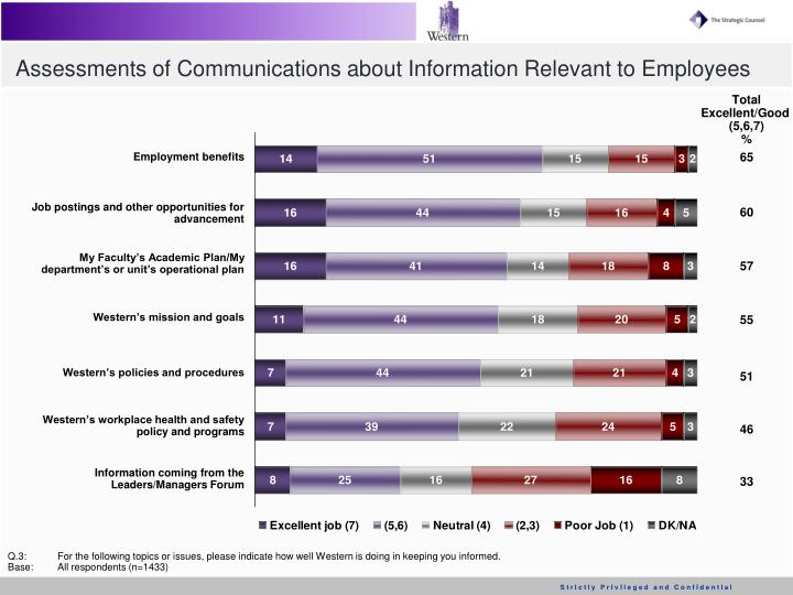 Assessments of Communications about Information Relevant to Employees