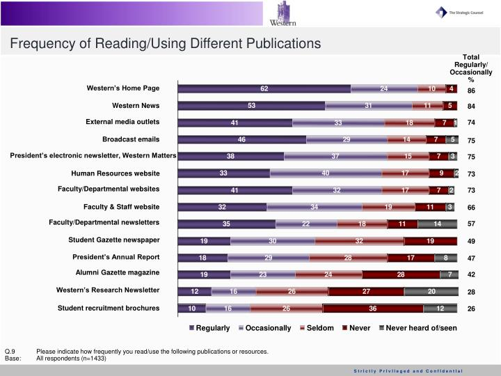 Frequency of Reading/Using Different Publications