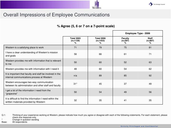 Overall Impressions of Employee Communications