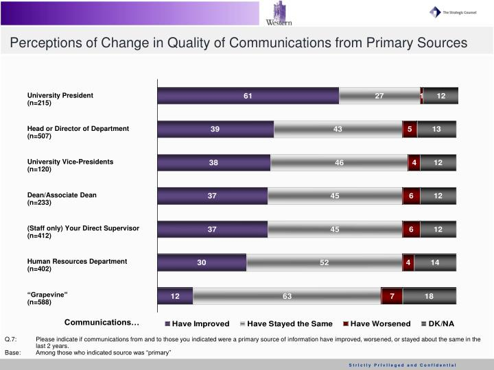 Perceptions of Change in Quality of Communications from Primary Sources