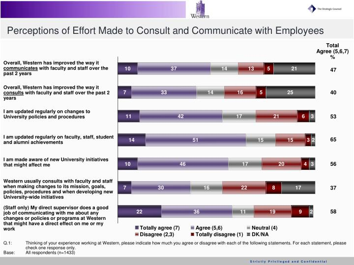Perceptions of Effort Made to Consult and Communicate with Employees