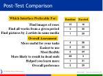 post test comparison