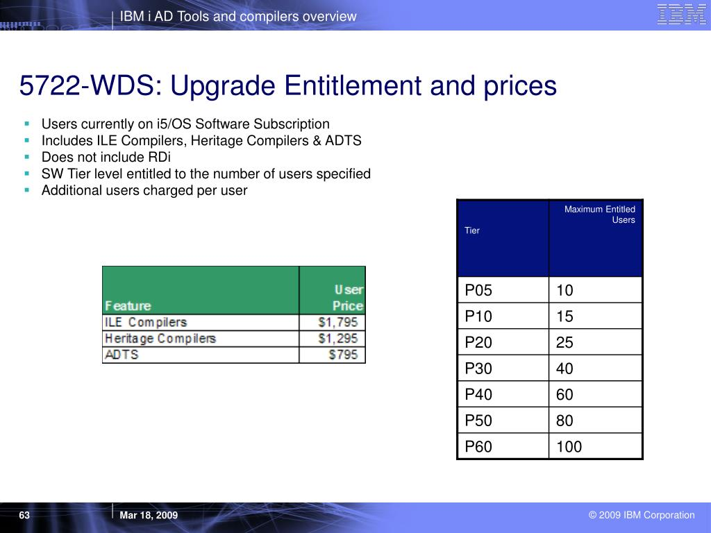 5722-WDS: Upgrade Entitlement and prices