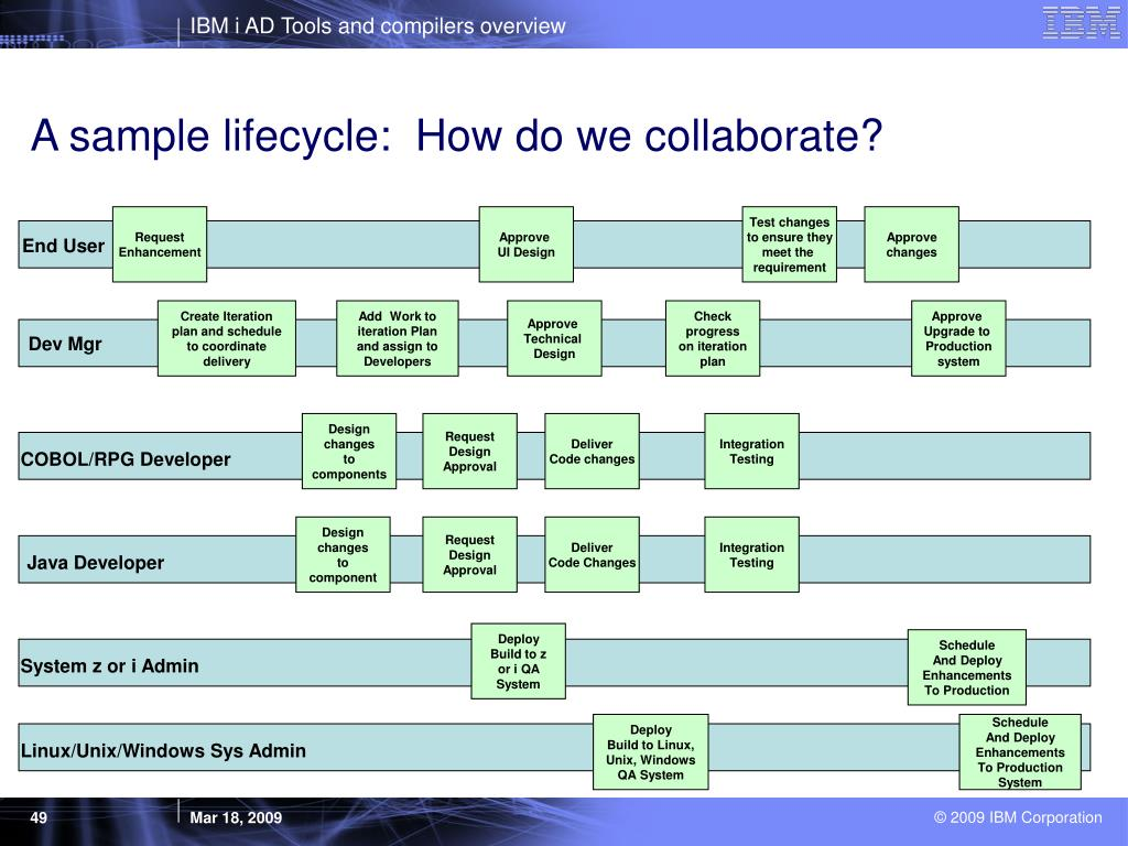 A sample lifecycle:  How do we collaborate?