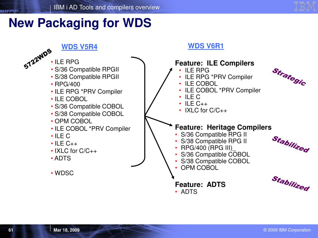 New Packaging for WDS