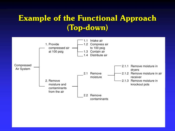 Example of the Functional Approach (Top-down)