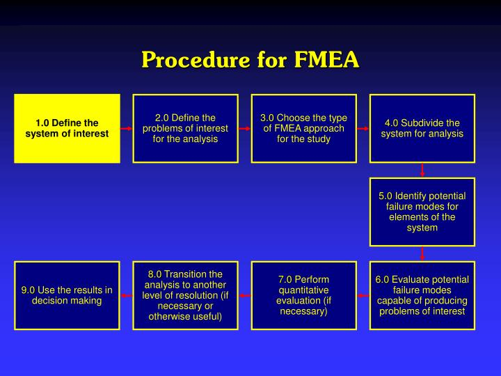 Procedure for FMEA