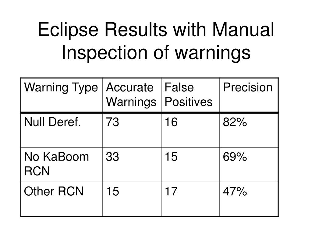 Eclipse Results with Manual Inspection of warnings