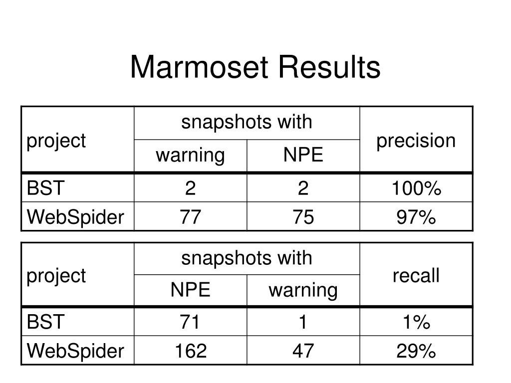 Marmoset Results