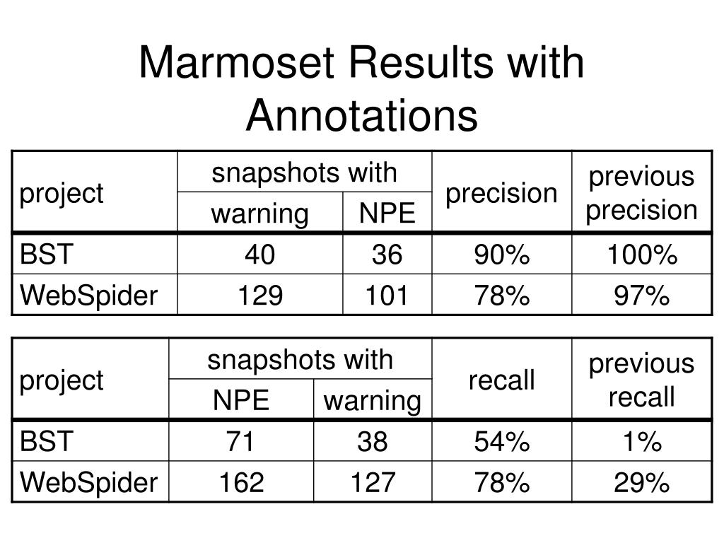 Marmoset Results with Annotations