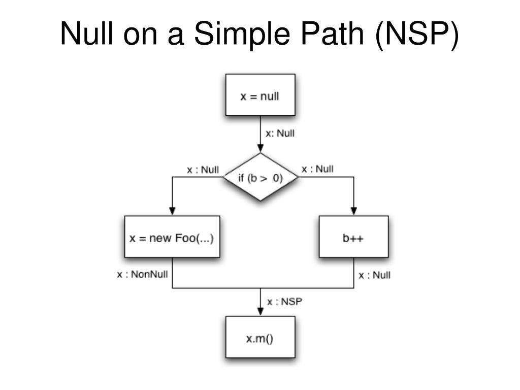 Null on a Simple Path (NSP)