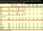 educational composition of the population ages 25 34 by demographic characteristics 2000