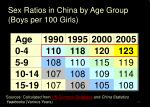 sex ratios in china by age group boys per 100 girls