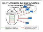 example shown stds development compliance enforcement1
