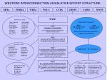 western interconnection legislative effort structure