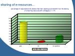 sharing of e resources