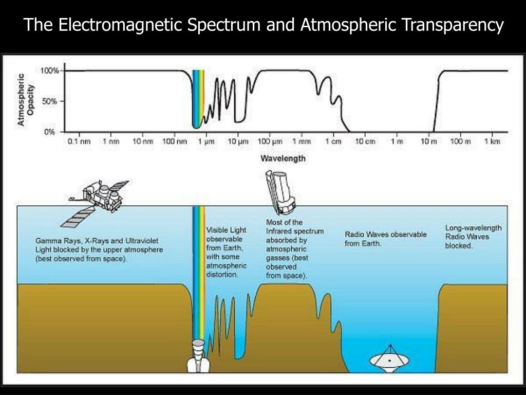 The Electromagnetic Spectrum and Atmospheric Transparency