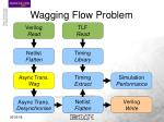wagging flow problem