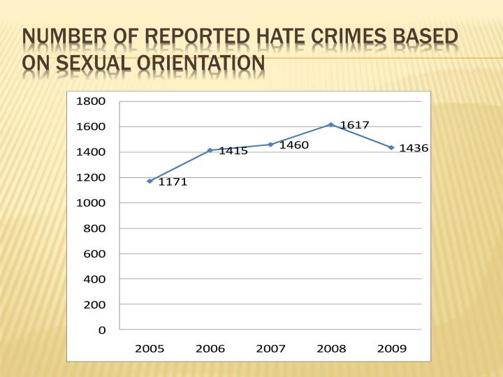 hate crimes toward sexual orientation Blame attribution as a moderator of sentencing decisions in sexual orientation—based hate crimes attitudes toward hate crimes and hate.