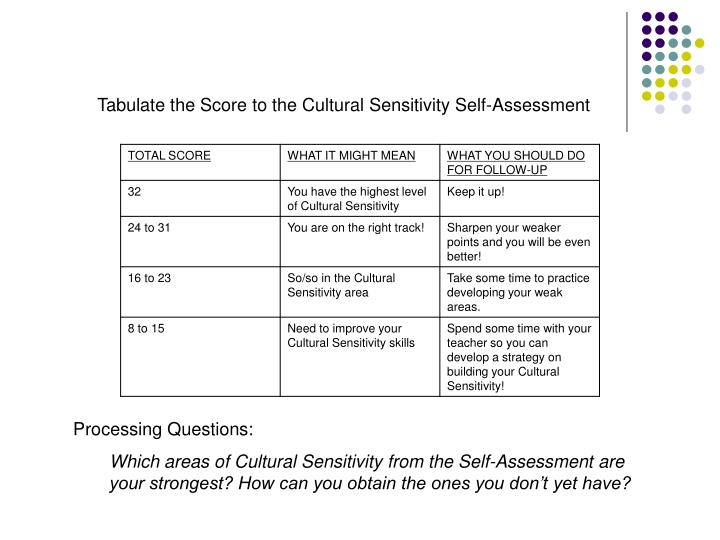 Tabulate the Score to the Cultural Sensitivity Self-Assessment