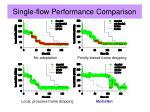 single flow performance comparison