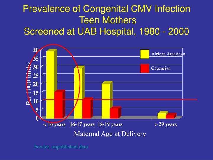 Prevalence of Congenital CMV Infection