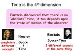 time is the 4 th dimension
