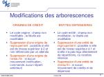 modifications des arborescences