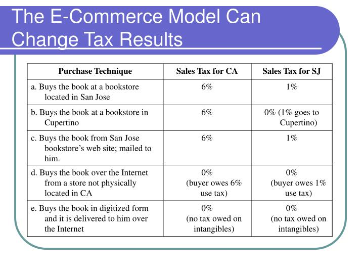 """e commerce and taxation The taxation of e-commerce is a complicated and serious problem facing today's governments: the need to balance government's need for revenue with the need to facilitate global commerce """"if the uk is to thrive in the future, to succeed in competitive markets and to enjoy better and better services, all of us need to be confident and."""