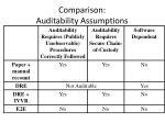 comparison auditability assumptions