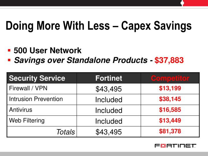 Doing More With Less – Capex Savings