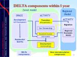 delta components within 1 year2