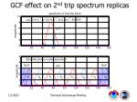 gcf effect on 2 nd trip spectrum replicas