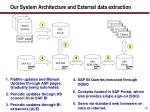 our system architecture and external data extraction