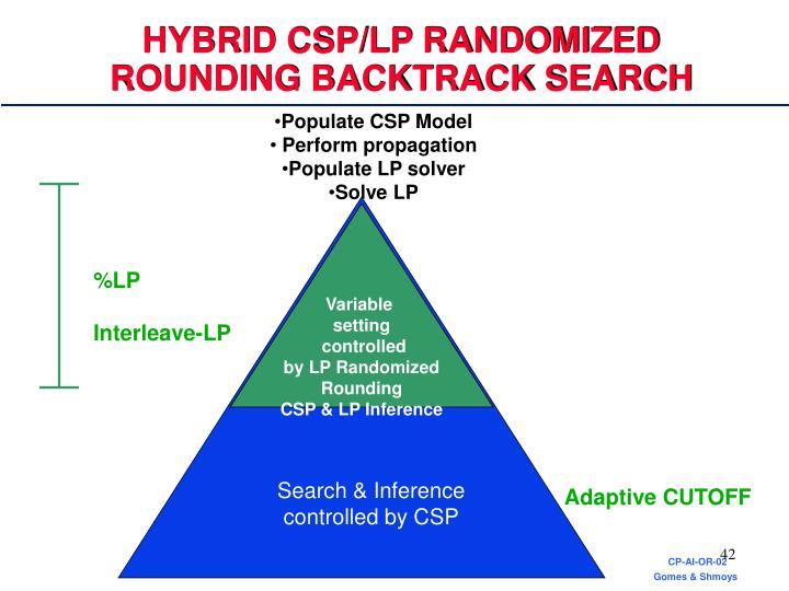 HYBRID CSP/LP RANDOMIZED ROUNDING BACKTRACK SEARCH