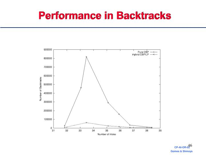 Performance in Backtracks