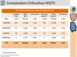 comparativo chihuahua issste