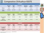comparativo chihuahua issste12