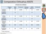 comparativo chihuahua issste3