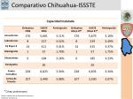 comparativo chihuahua issste5
