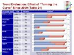 trend evaluation effect of turning the curve since 2009 table 21