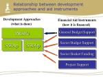 relationship between development approaches and aid instruments