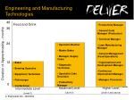 engineering and manufacturing technologies