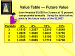 value table future value