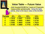 value table future value1