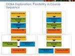 ccna exploration flexibility in course sequence