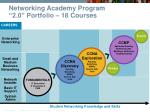 networking academy program 2 0 portfolio 18 courses