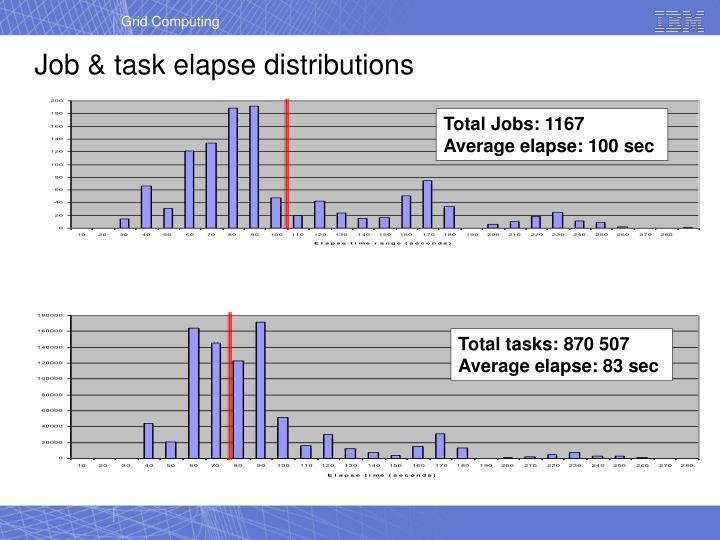 Total Jobs: 1167